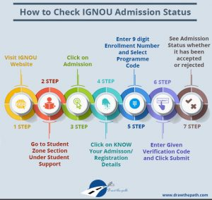 How to Check IGNOU Admission Status