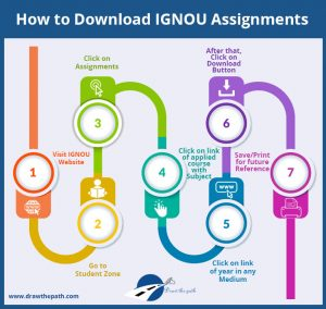 How to Download IGNOU Assignments