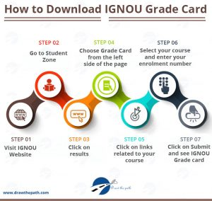 How to Download IGNOU Grade Card