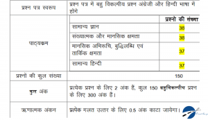 UP Police 2018 19 Exam Pattern