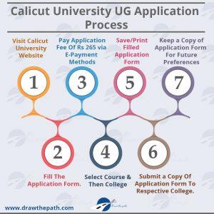 Calicut University UG Application Process