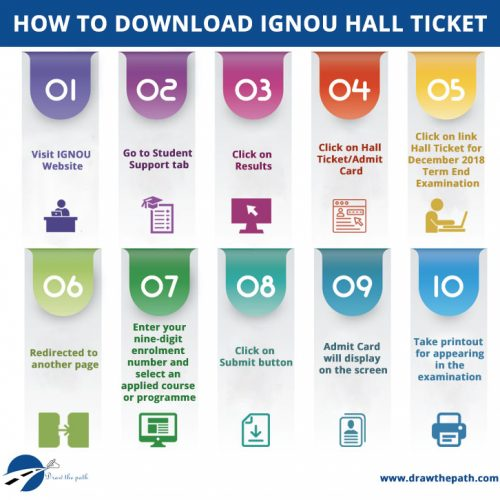 How to Download IGNOU Hall Ticket : IGNOU Grade Card
