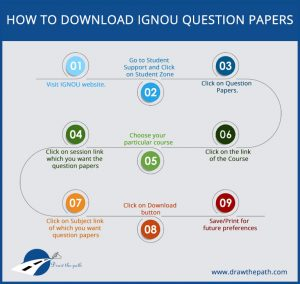 How to Download IGNOU Question papers