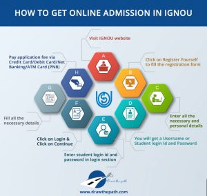 How to Get Online Admission in IGNOU