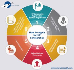 How to apply for UP Scholarship
