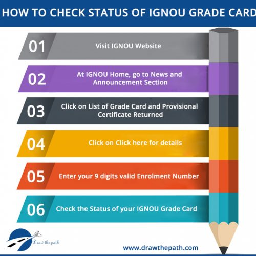 How to check Status of IGNOU Grade Card