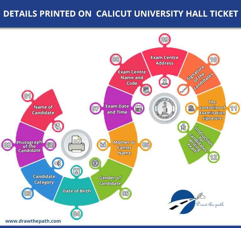 Details Printed on Calicut University Hall Ticket