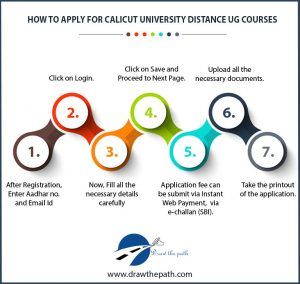 How to Apply for Calicut University Distance UG Courses