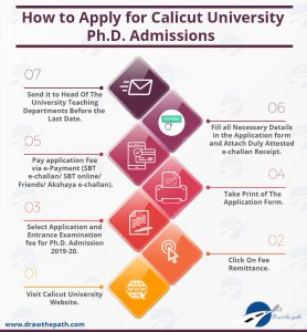 How to Apply for Calicut University Ph.D. Admissions