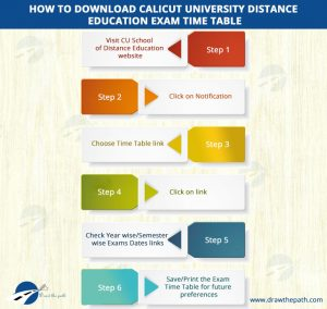 How to Download Calicut University Distance Education Exam Time Table