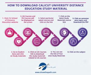 How to download Calicut University Distance Education Study Material