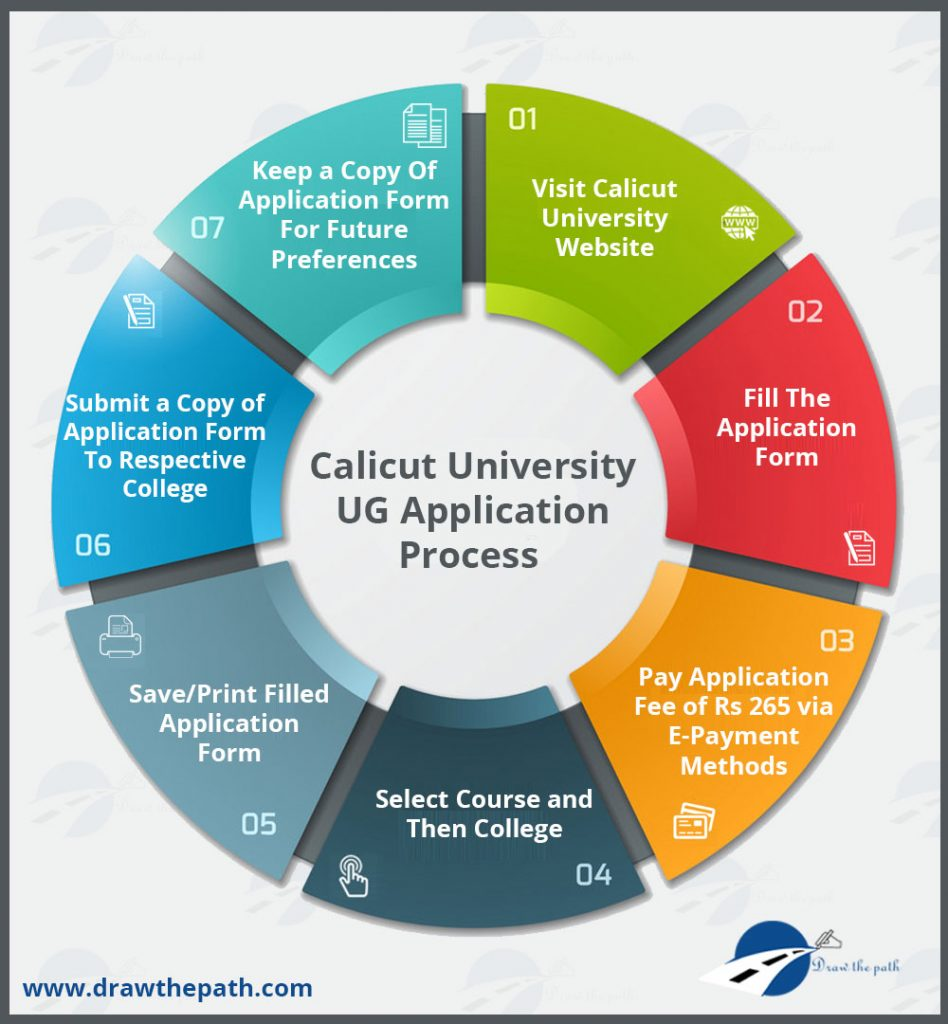 Calicut University UG Application Process
