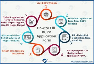How to Fill RGPV Application Form