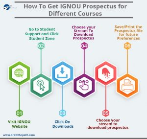How to get IGNOU Prospectus for Different Courses