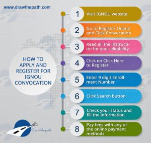 How to Apply and Register for IGNOU Convocation