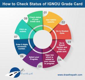 How to Check Status of IGNOU Grade Card