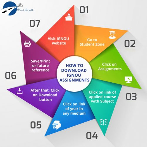 How to Download IGNOU Assignments : IGNOU Assignment Status