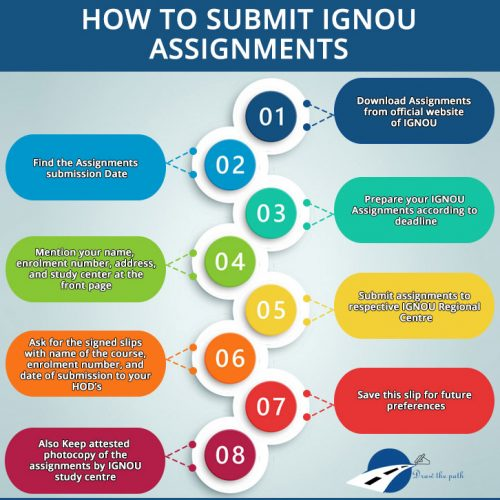 How to Submit IGNOU Assignments : IGNOU Assignment Status
