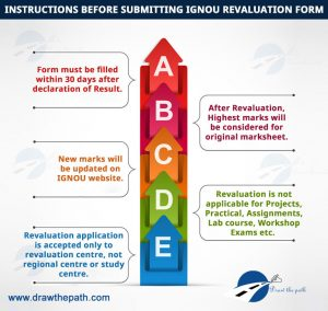 Instructions before submitting IGNOU Revaluation Form