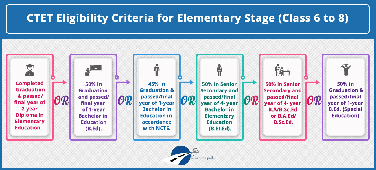 CTET Eligibility Criteria for Elementary Stage
