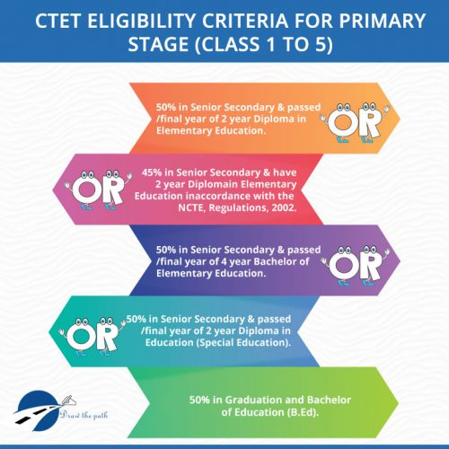 CTET Eligibility Criteria for Primary Stage (Class 1 to 5)