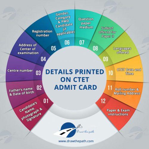 Details Printed on CTET Admit Card