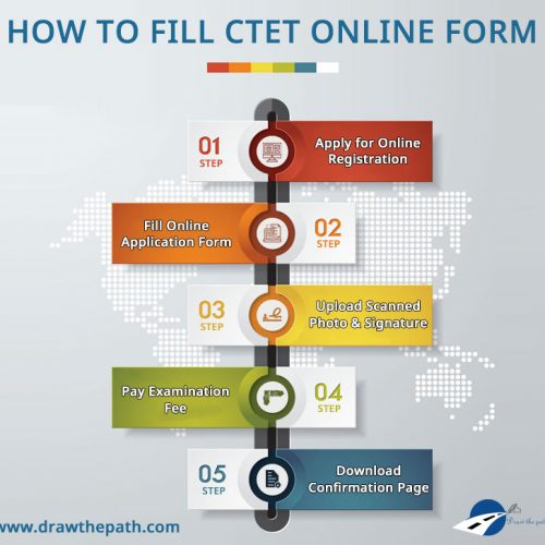 How to Fill CTET Online Application Form